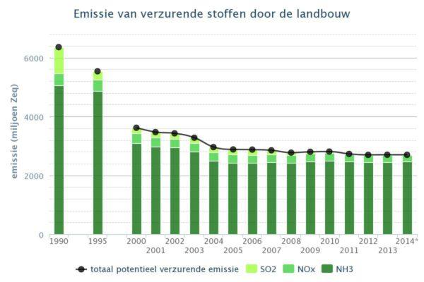 Emissie-verzurende-stoffen-door-de-landbouw.jpeg